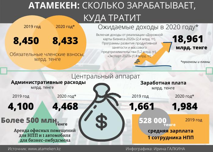 Бюджет Атамекен 2019 при Аблае Мырзахметове